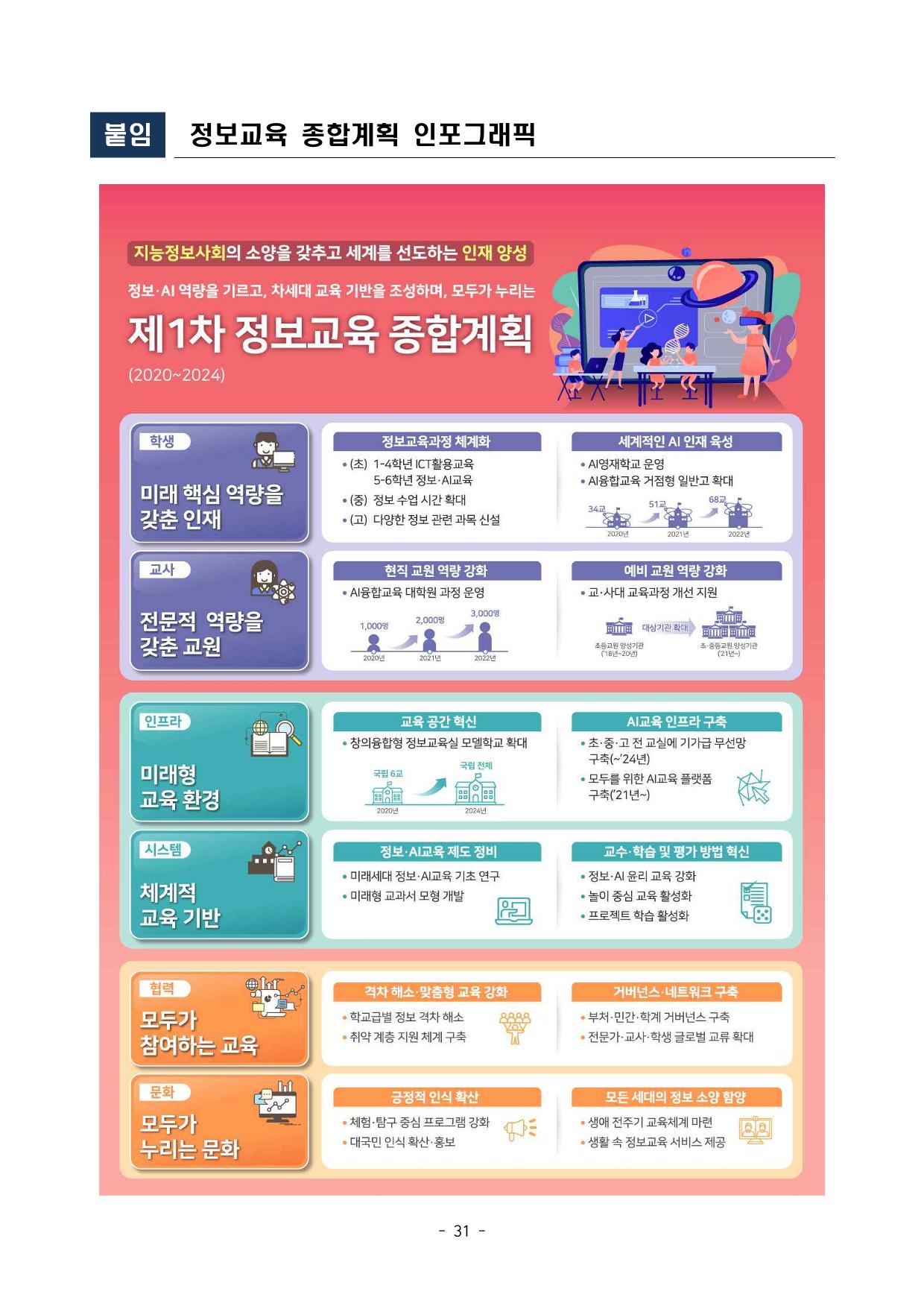 붙임 2-3. 정보교육 종합계획(안)_33.png